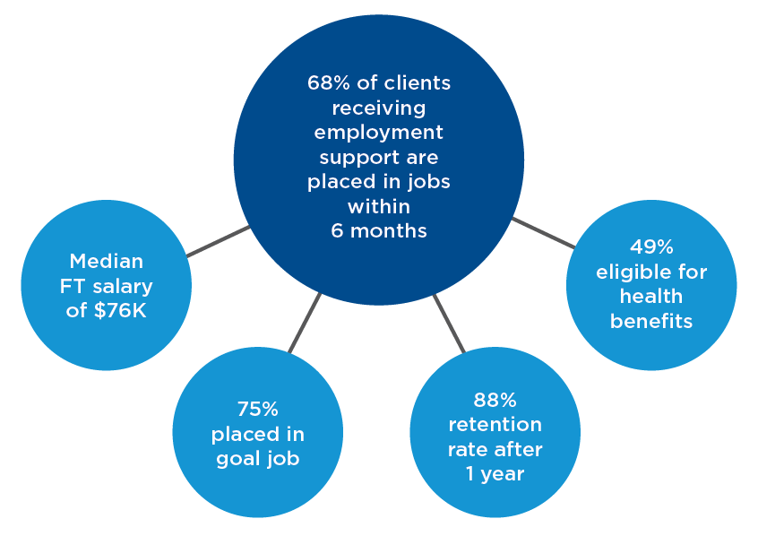 "Chart with large circle at center which says ""68% of clients receiving employment support are placed in jobs within 6 months"" and four smaller circles connected around it, which read from left to right, ""Median FT salary of $76K,"" ""75% placed in goal job,"" ""88% retention rate after 1 year,"" and ""49% eligible for health benefits."""